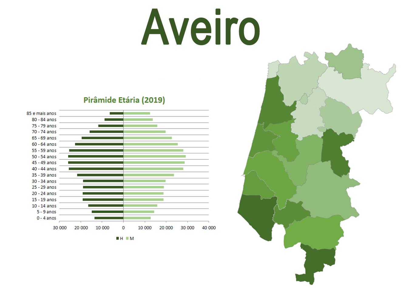 Mapa e Pirâmide Etária do Distrito de Aveiro