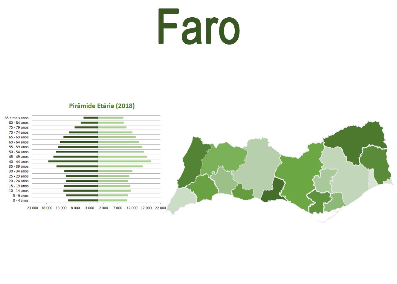 Mapa e Pirâmide etária para o distrito de Faro